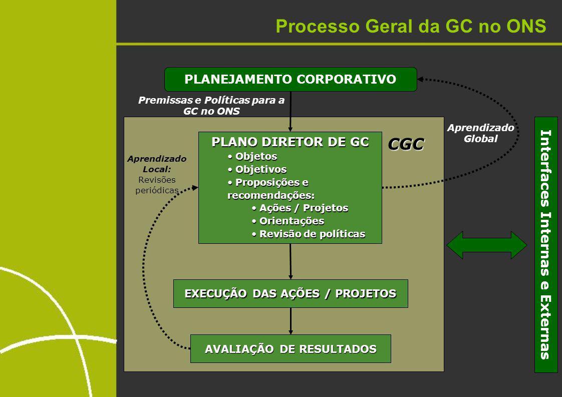 Processo Geral da GC no ONS