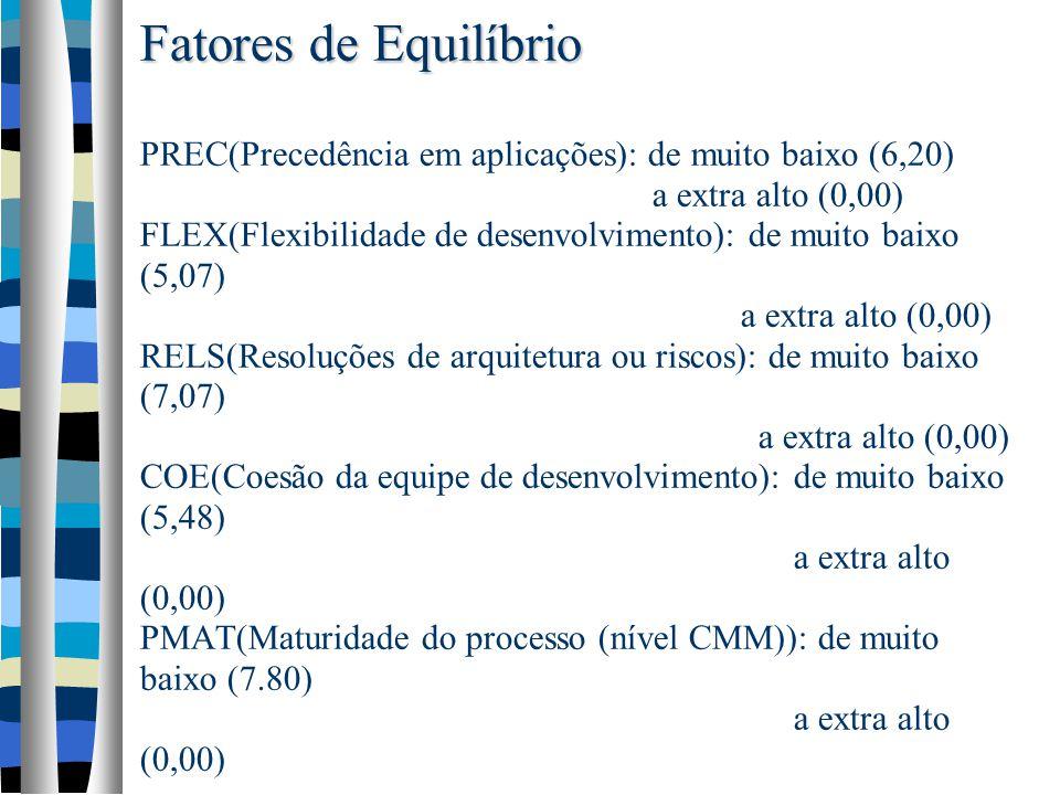 Fatores de Equilíbrio PREC(Precedência em aplicações): de muito baixo (6,20) a extra alto (0,00) FLEX(Flexibilidade de desenvolvimento): de muito baixo (5,07) a extra alto (0,00) RELS(Resoluções de arquitetura ou riscos): de muito baixo (7,07) a extra alto (0,00) COE(Coesão da equipe de desenvolvimento): de muito baixo (5,48) a extra alto (0,00) PMAT(Maturidade do processo (nível CMM)): de muito baixo (7.80) a extra alto (0,00)