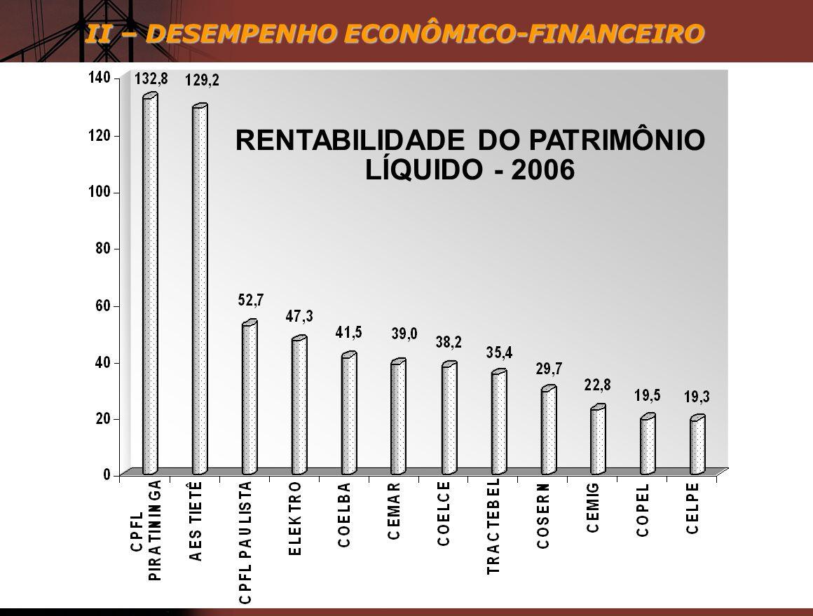 RENTABILIDADE DO PATRIMÔNIO LÍQUIDO - 2006