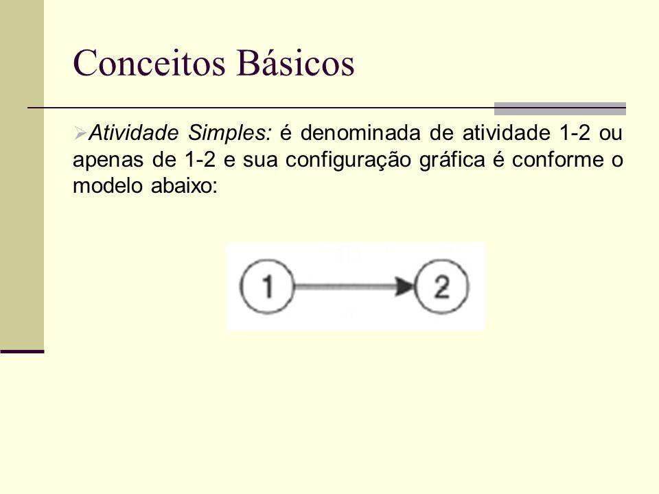 Conceitos Básicos Atividade Simples: é denominada de atividade 1-2 ou apenas de 1-2 e sua configuração gráfica é conforme o modelo abaixo: