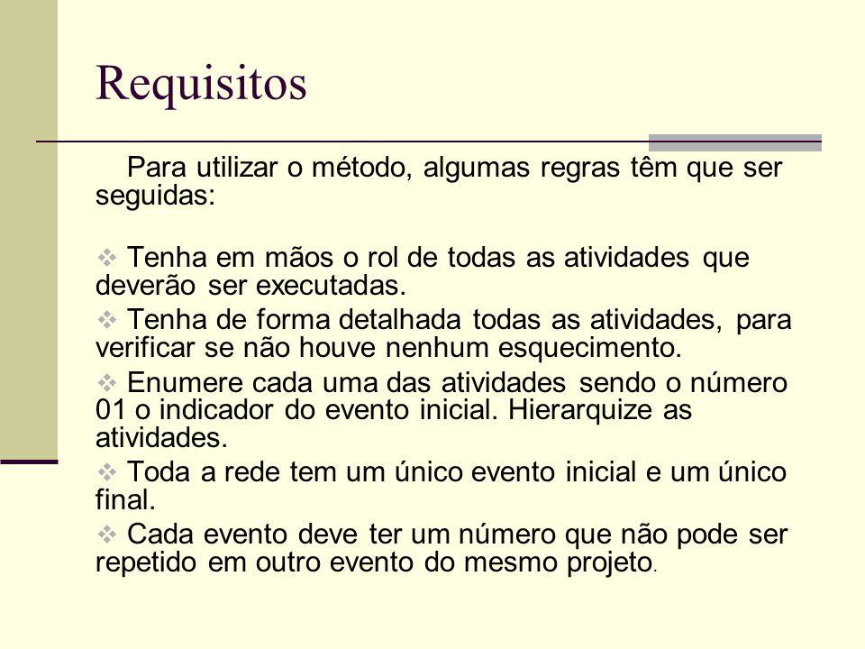Requisitos Para utilizar o método, algumas regras têm que ser seguidas: Tenha em mãos o rol de todas as atividades que deverão ser executadas.