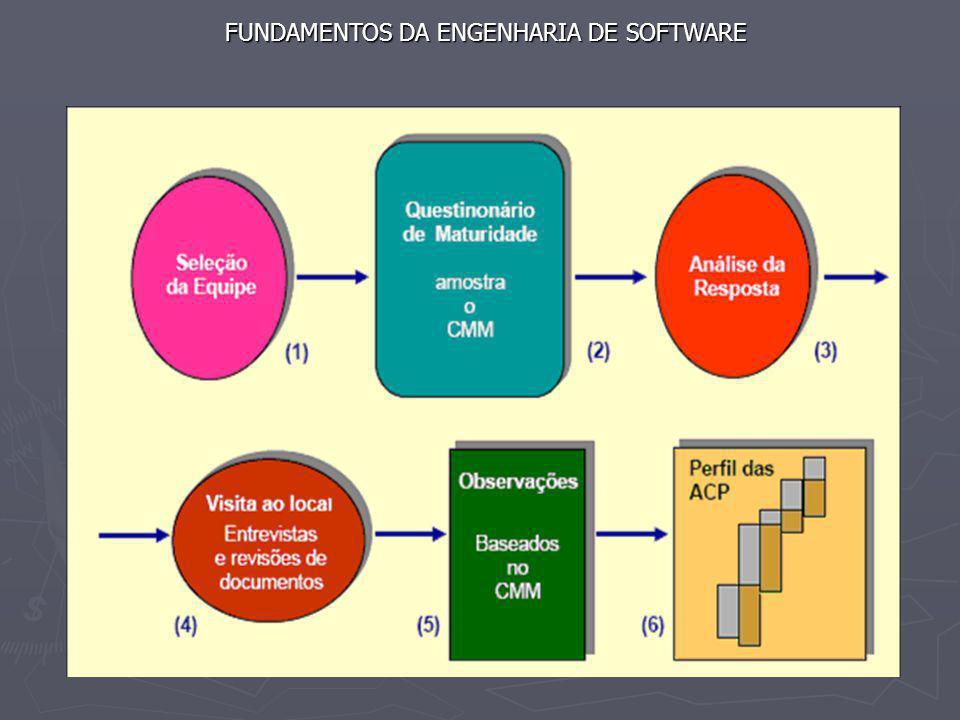 FUNDAMENTOS DA ENGENHARIA DE SOFTWARE