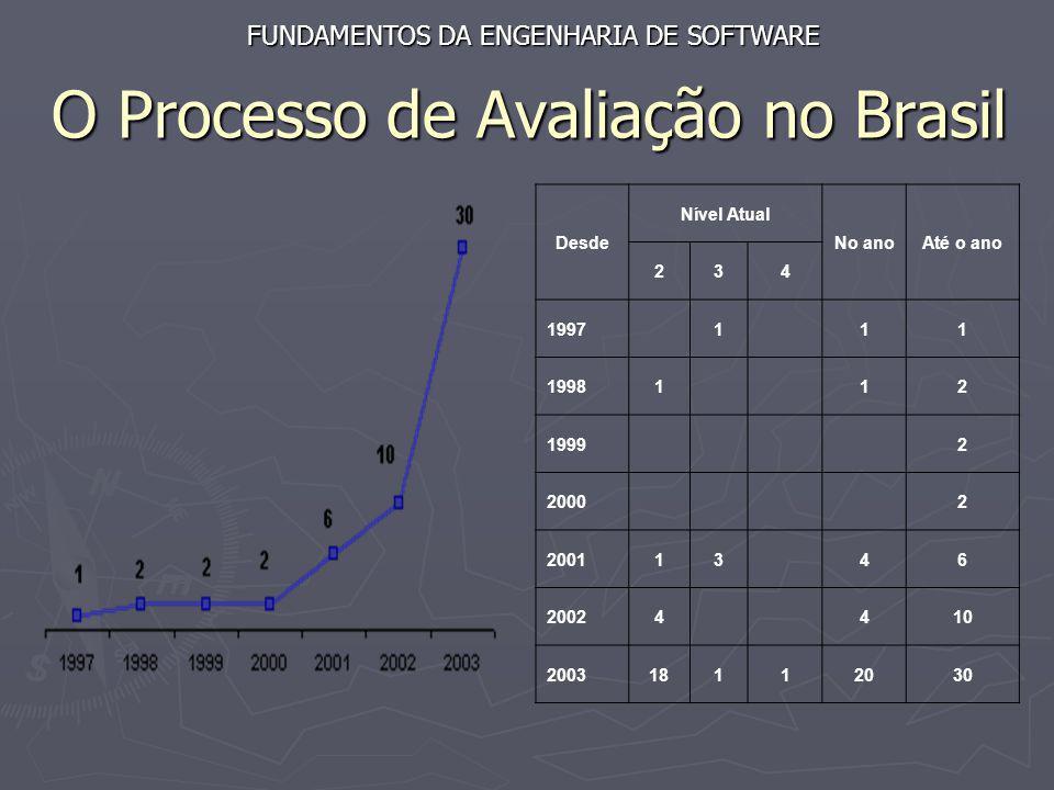 O Processo de Avaliação no Brasil