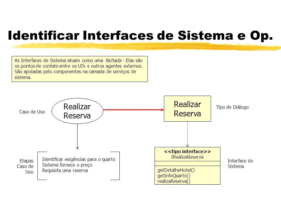 Identificar Interfaces de Sistema e Op.