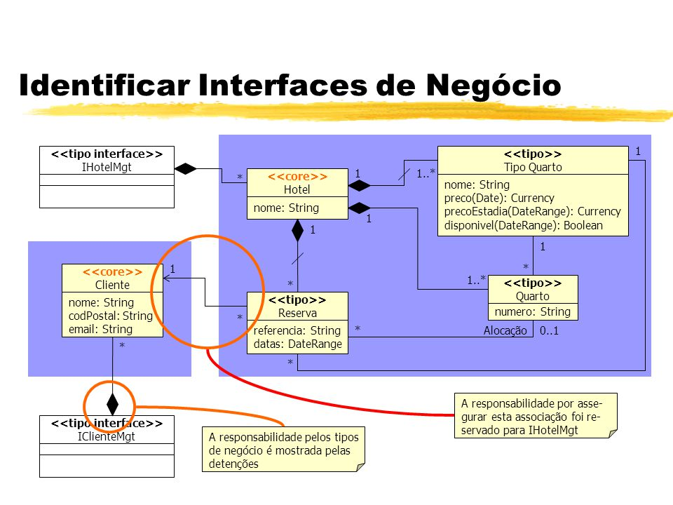 Identificar Interfaces de Negócio