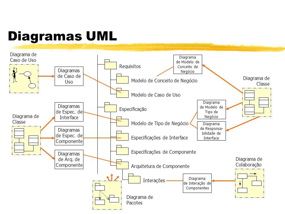 Diagramas UML Diagrama de Caso de Uso Requisitos Diagramas de Caso de