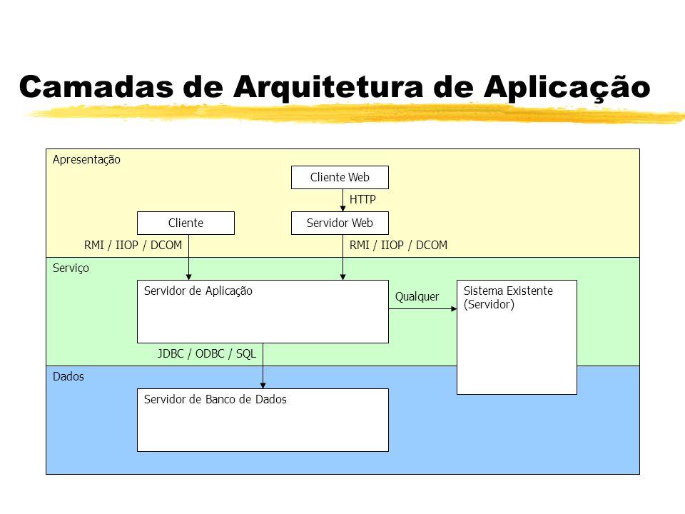 Camadas de Arquitetura de Aplicação