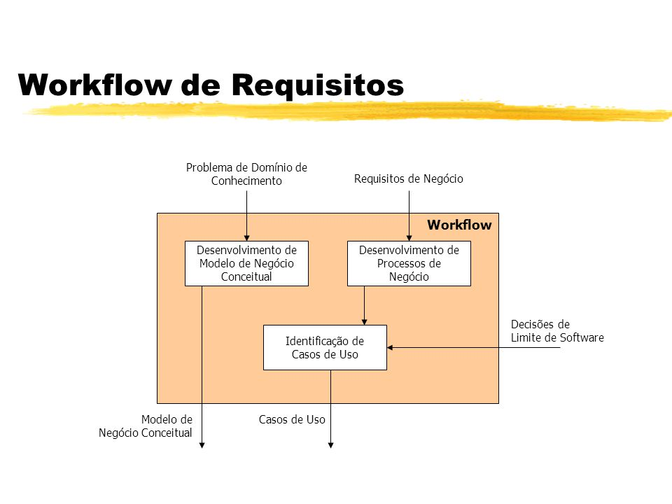 Workflow de Requisitos