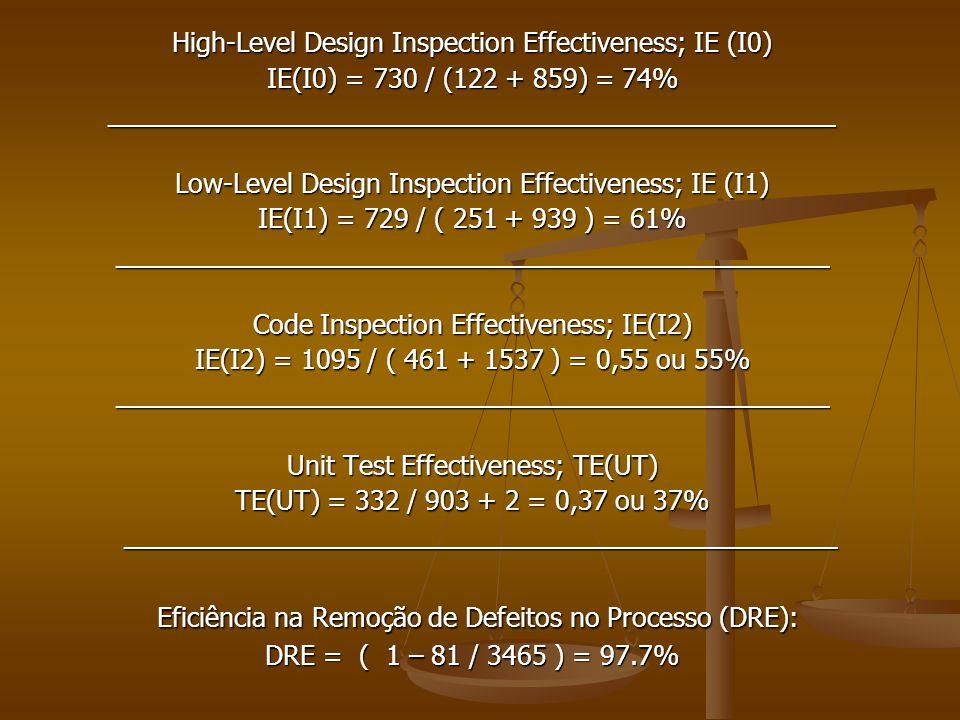 Eficiência na Remoção de Defeitos no Processo (DRE):