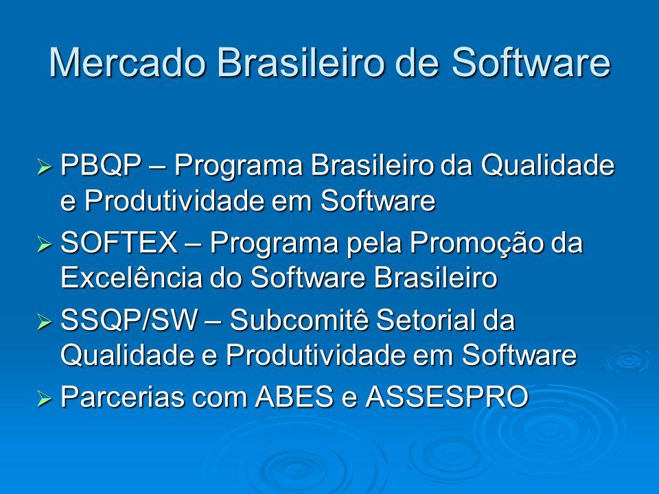 Mercado Brasileiro de Software
