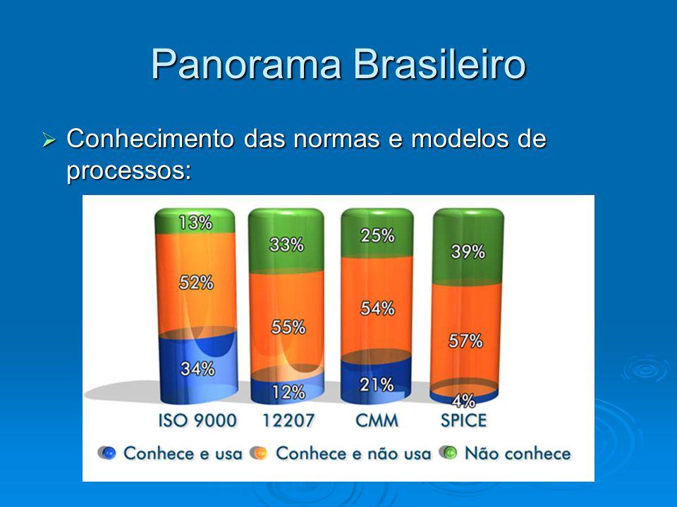 Panorama Brasileiro Conhecimento das normas e modelos de processos:
