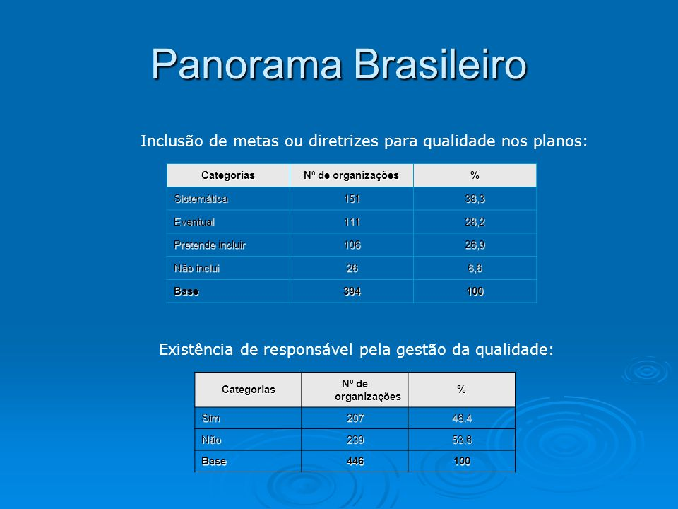 Panorama Brasileiro Inclusão de metas ou diretrizes para qualidade nos planos: Categorias. Nº de organizações.