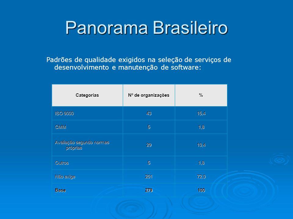 Panorama Brasileiro Padrões de qualidade exigidos na seleção de serviços de desenvolvimento e manutenção de software: