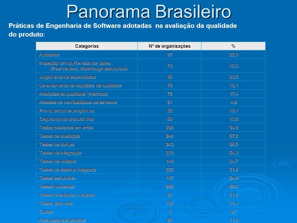 Panorama Brasileiro Práticas de Engenharia de Software adotadas na avaliação da qualidade do produto: