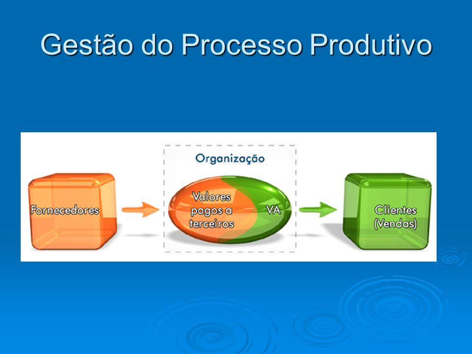 Gestão do Processo Produtivo
