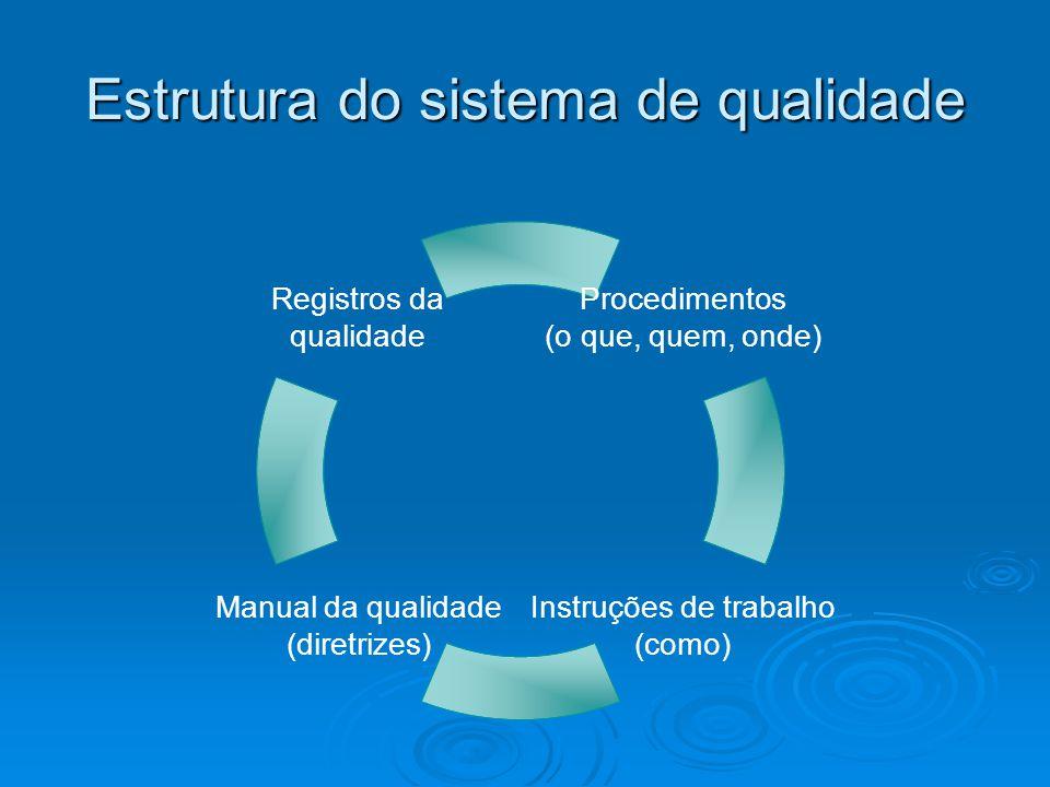 Estrutura do sistema de qualidade
