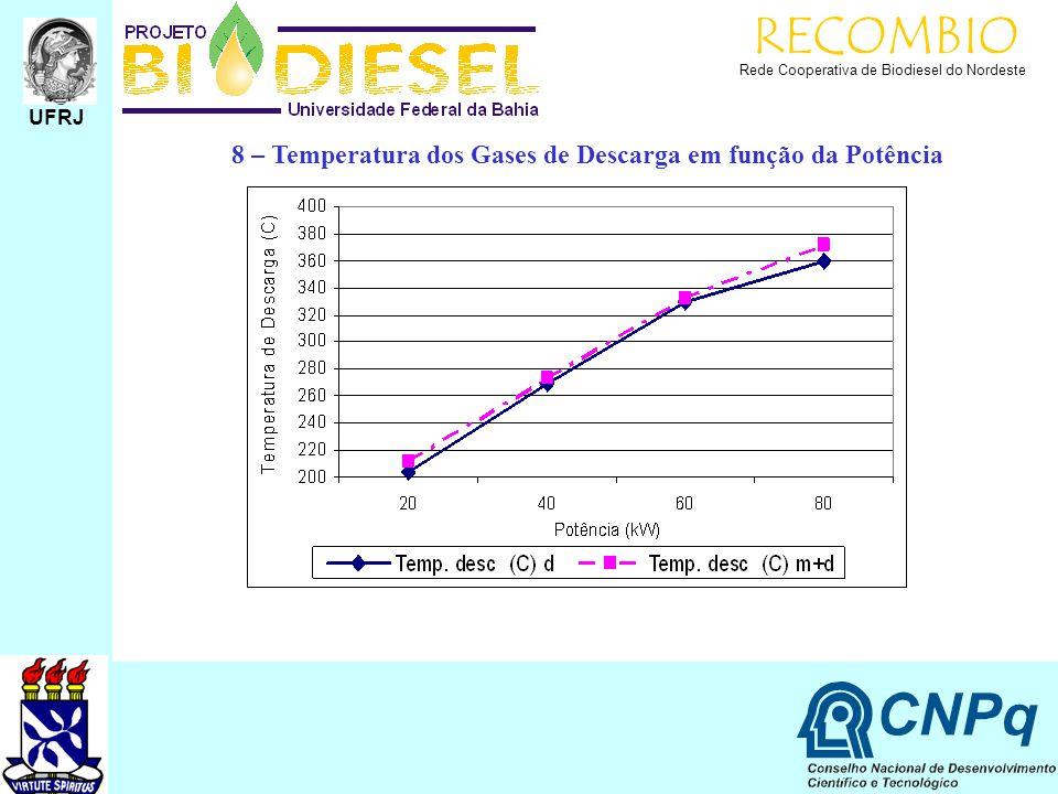 RECOMBIO 8 – Temperatura dos Gases de Descarga em função da Potência