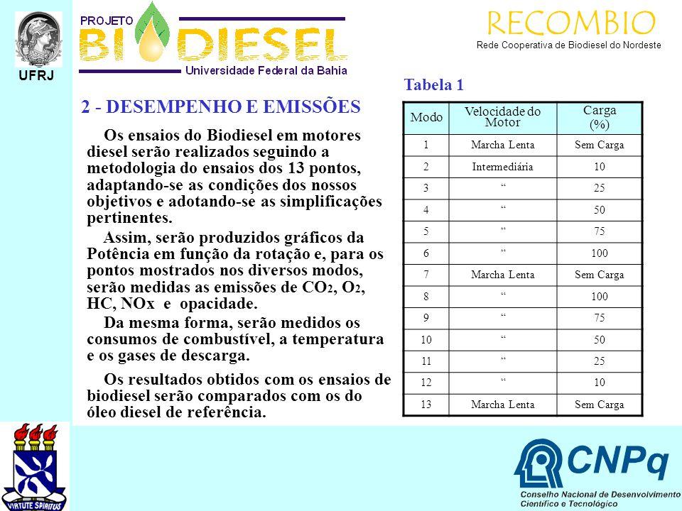 RECOMBIO 2 - DESEMPENHO E EMISSÕES Tabela 1