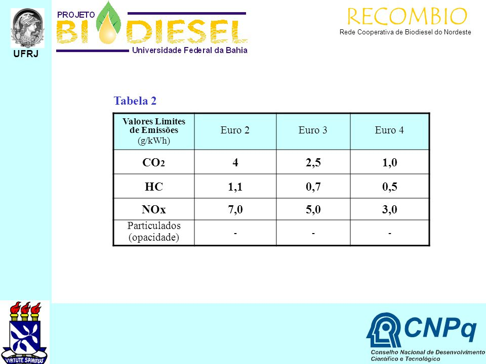 Valores Limites de Emissões