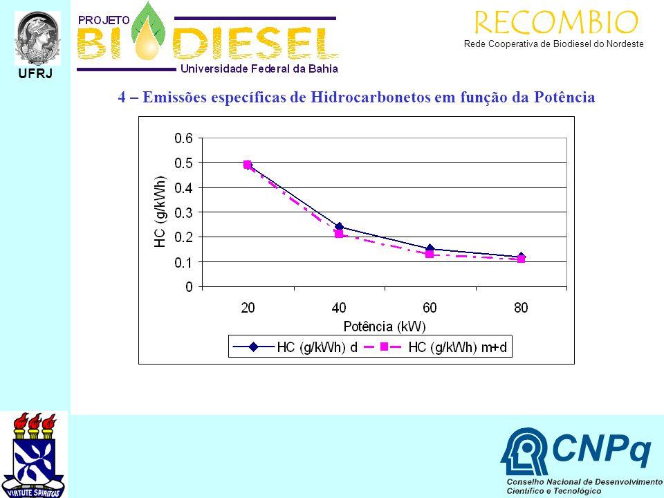 RECOMBIO Rede Cooperativa de Biodiesel do Nordeste.