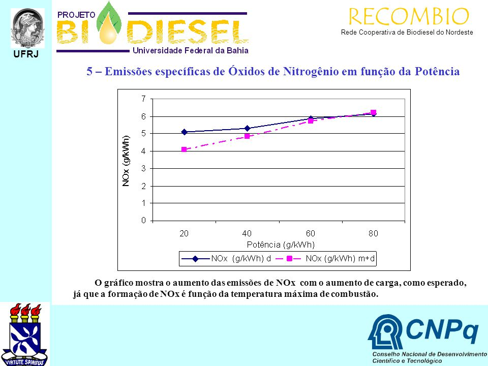 RECOMBIO Rede Cooperativa de Biodiesel do Nordeste. UFRJ. 5 – Emissões específicas de Óxidos de Nitrogênio em função da Potência.