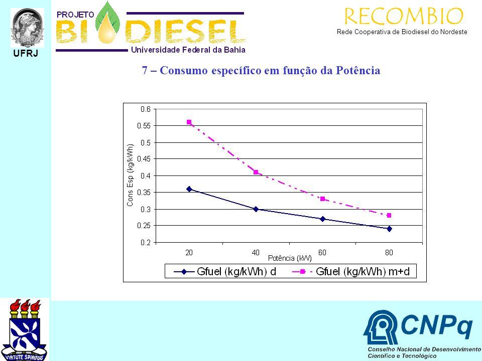 RECOMBIO 7 – Consumo específico em função da Potência UFRJ
