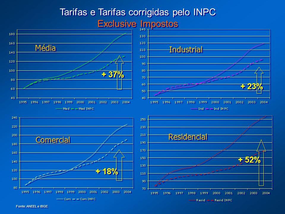 Tarifas e Tarifas corrigidas pelo INPC