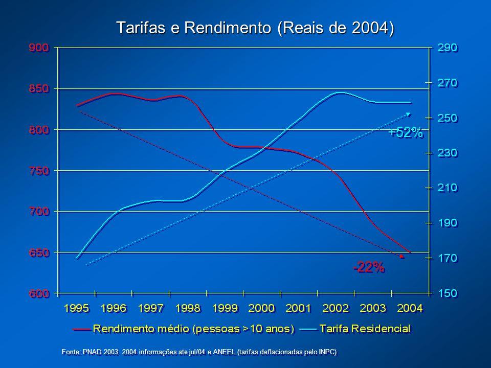 Tarifas e Rendimento (Reais de 2004)