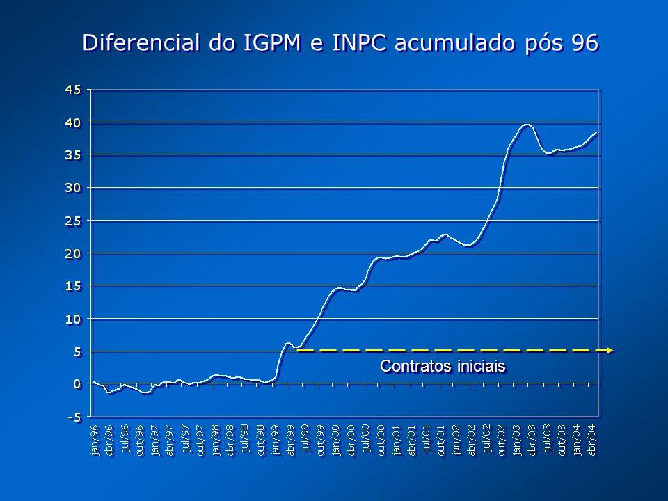 Diferencial do IGPM e INPC acumulado pós 96