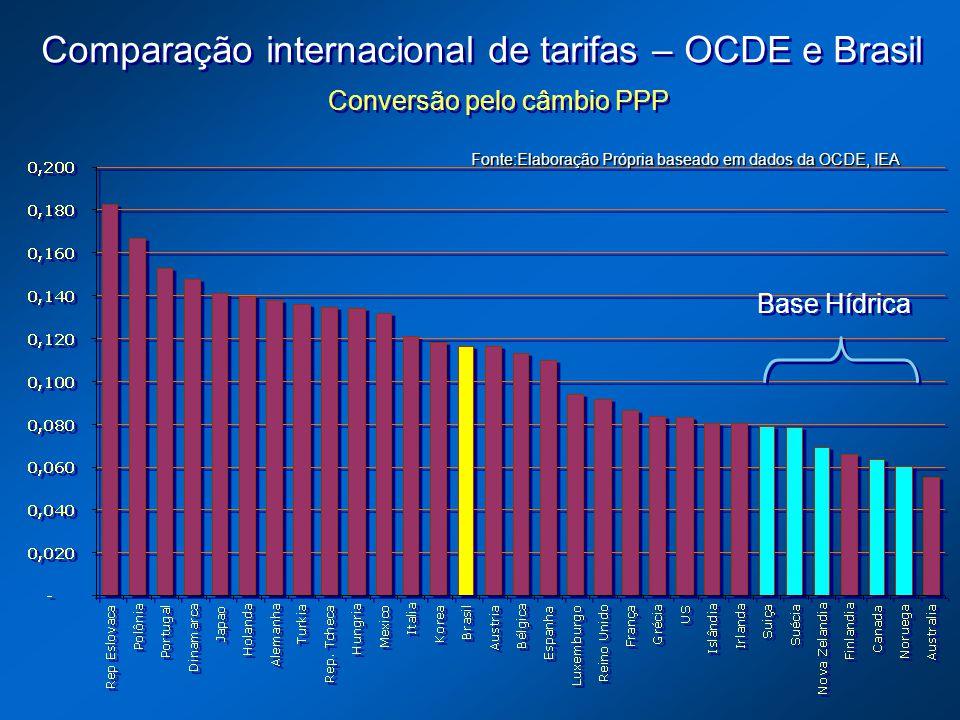Comparação internacional de tarifas – OCDE e Brasil