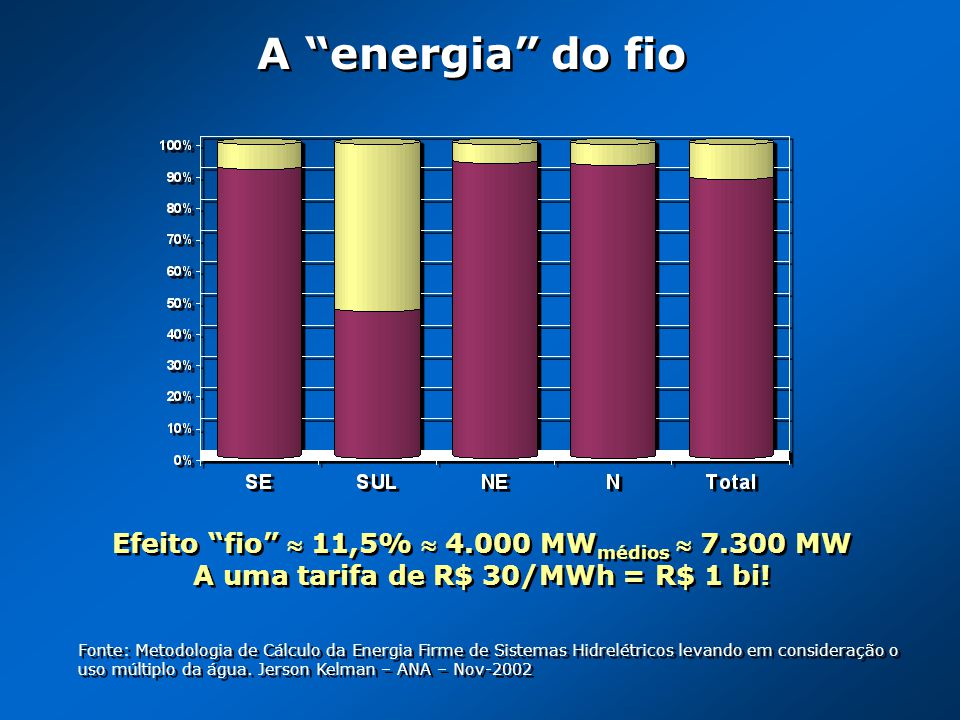 A energia do fio Efeito fio  11,5%  4.000 MWmédios  7.300 MW