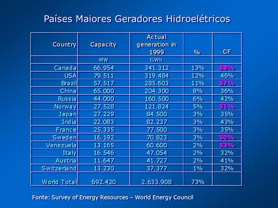 Países Maiores Geradores Hidroelétricos