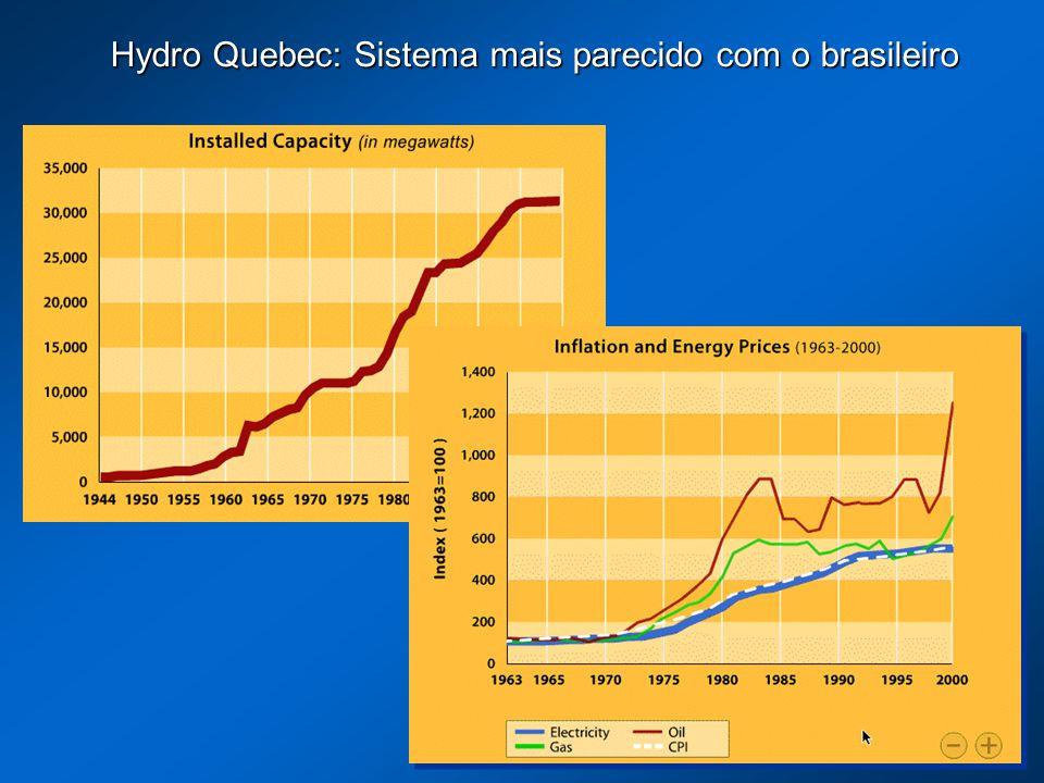 Hydro Quebec: Sistema mais parecido com o brasileiro