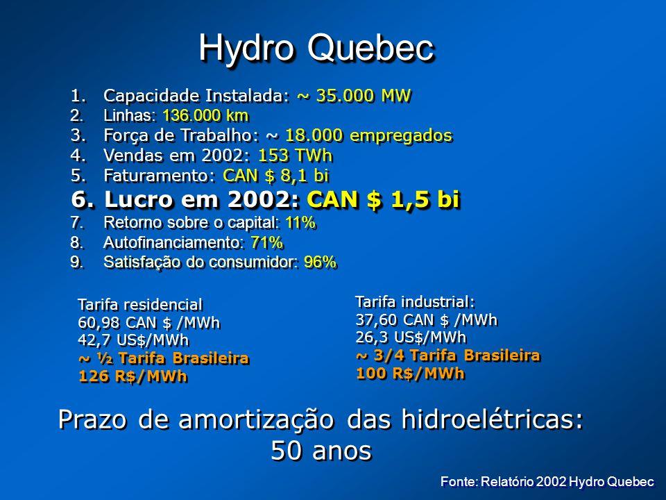 Prazo de amortização das hidroelétricas: