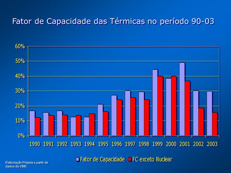 Fator de Capacidade das Térmicas no período 90-03