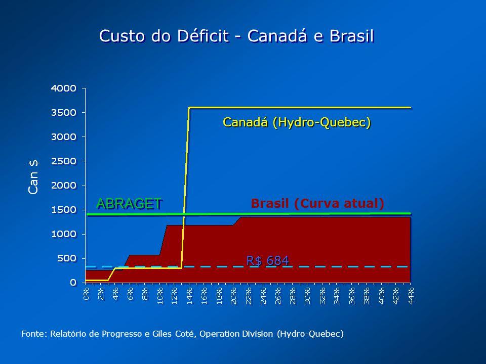 Custo do Déficit - Canadá e Brasil