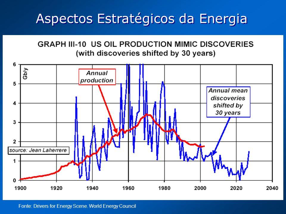 Aspectos Estratégicos da Energia