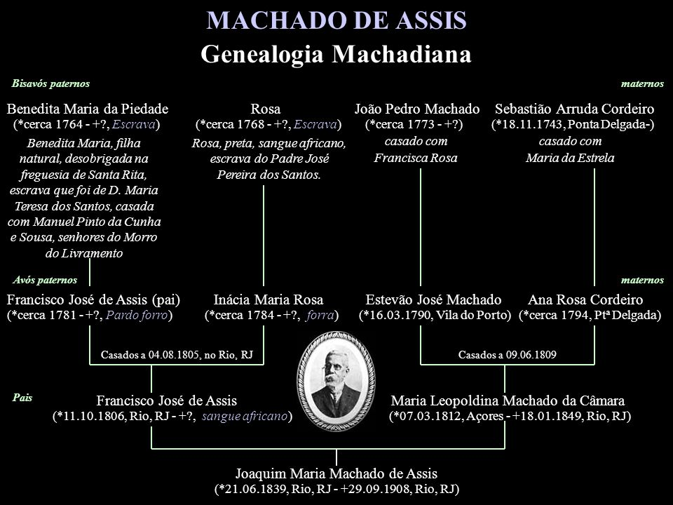 Genealogia Machadiana