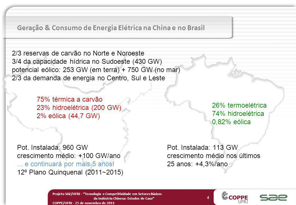 Geração & Consumo de Energia Elétrica na China e no Brasil