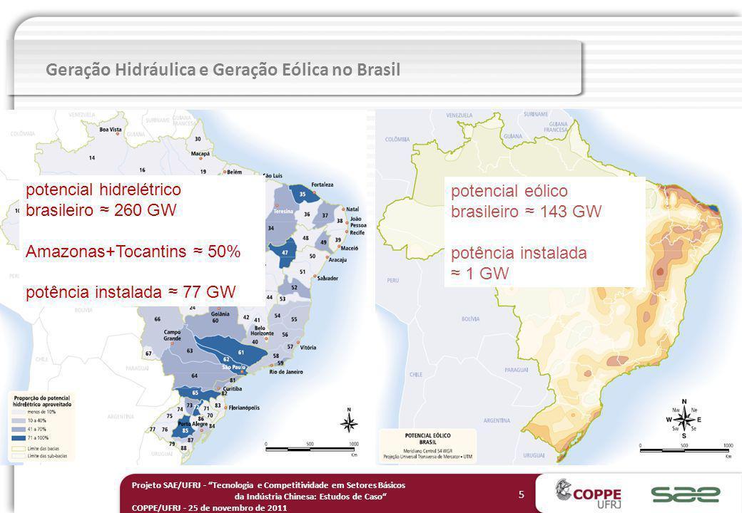 Geração Hidráulica e Geração Eólica no Brasil