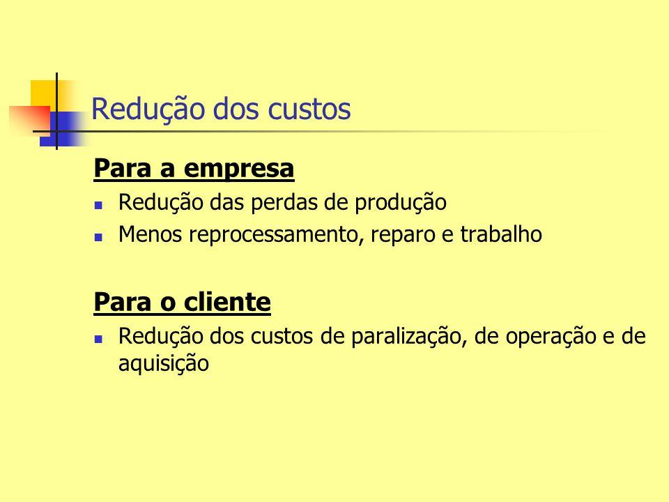 Redução dos custos Para a empresa Para o cliente