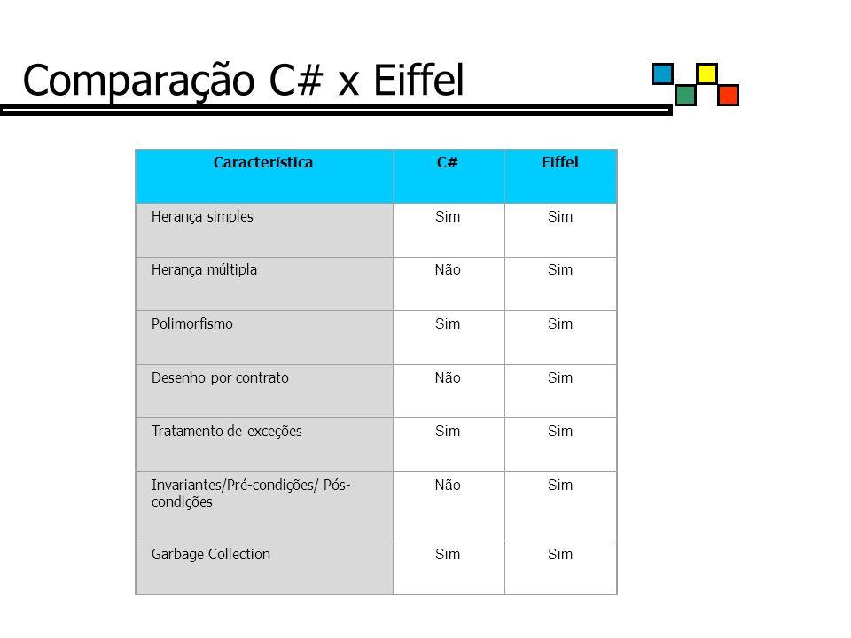 Comparação C# x Eiffel Característica C# Eiffel Herança simples Sim