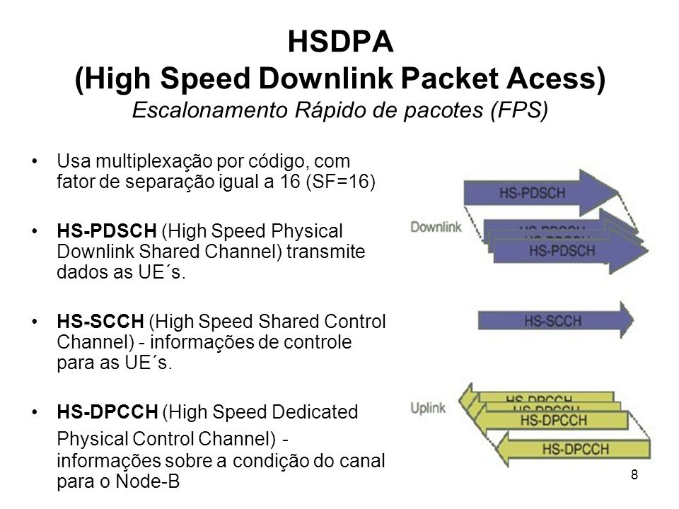 HSDPA (High Speed Downlink Packet Acess) Escalonamento Rápido de pacotes (FPS)