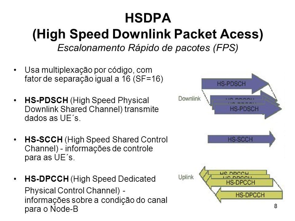 HSDPA (High Speed Downlink Packet Acess) Escalonamento Rápido de pacotes (FPS)