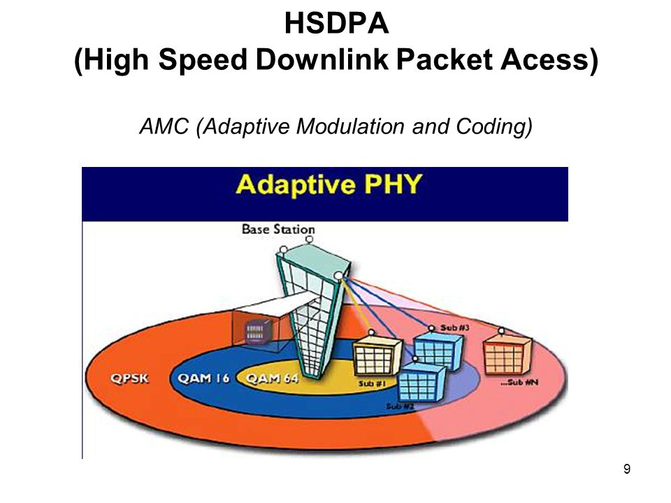 HSDPA (High Speed Downlink Packet Acess) AMC (Adaptive Modulation and Coding)