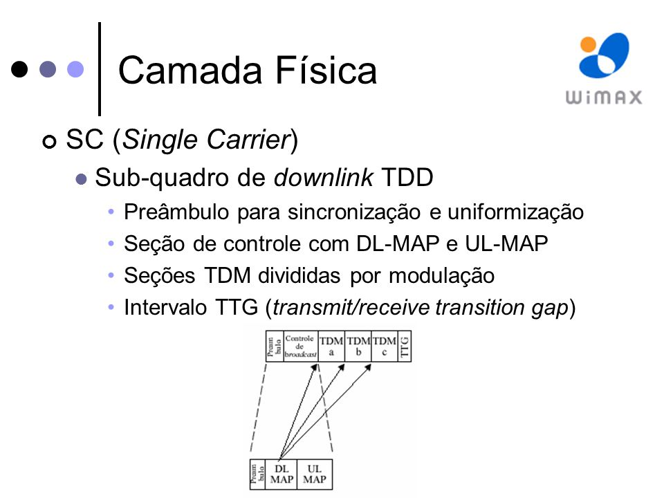 Camada Física SC (Single Carrier) Sub-quadro de downlink TDD