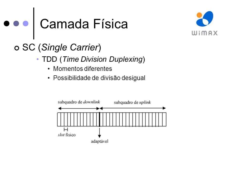 Camada Física SC (Single Carrier) TDD (Time Division Duplexing)