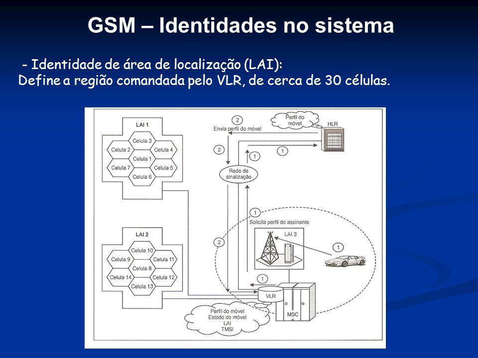 GSM – Identidades no sistema