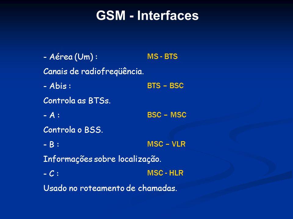GSM - Interfaces Aérea (Um) : MS - BTS Canais de radiofreqüência.