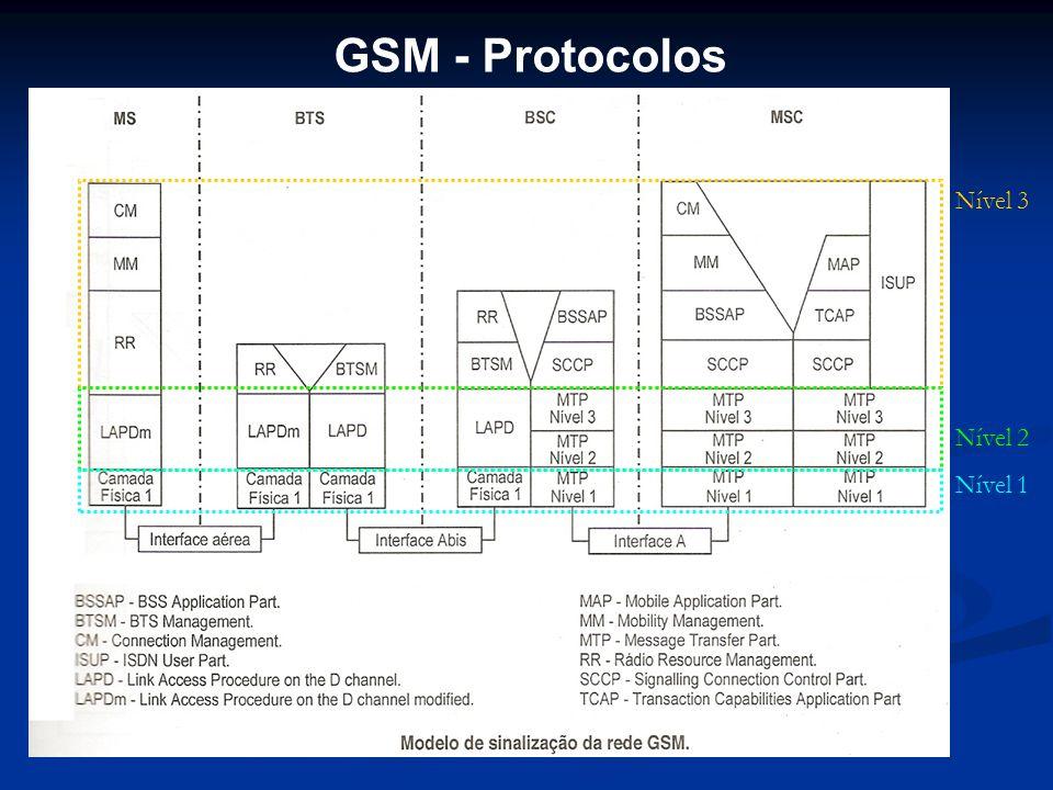 GSM - Protocolos Nível 3 Nível 2 Nível 1